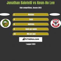 Jonathan Balotelli vs Keun-Ho Lee h2h player stats