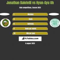 Jonathan Balotelli vs Hyun-Gyu Oh h2h player stats