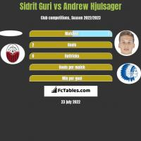 Sidrit Guri vs Andrew Hjulsager h2h player stats