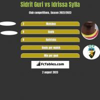 Sidrit Guri vs Idrissa Sylla h2h player stats