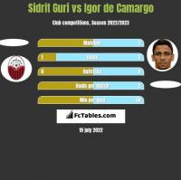 Sidrit Guri vs Igor de Camargo h2h player stats