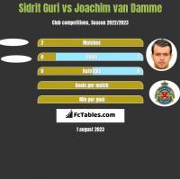 Sidrit Guri vs Joachim van Damme h2h player stats