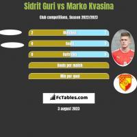 Sidrit Guri vs Marko Kvasina h2h player stats