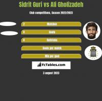 Sidrit Guri vs Ali Gholizadeh h2h player stats