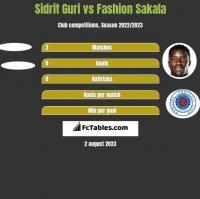 Sidrit Guri vs Fashion Sakala h2h player stats