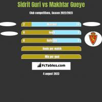 Sidrit Guri vs Makhtar Gueye h2h player stats