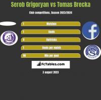 Serob Grigoryan vs Tomas Brecka h2h player stats