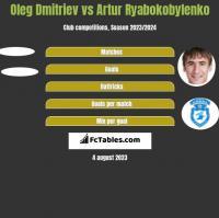 Oleg Dmitriev vs Artur Ryabokobylenko h2h player stats