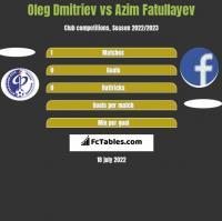 Oleg Dmitriev vs Azim Fatullayev h2h player stats