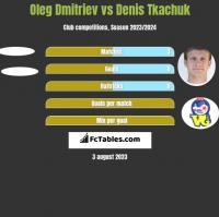 Oleg Dmitriev vs Denis Tkaczuk h2h player stats