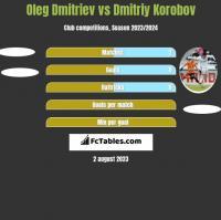 Oleg Dmitriev vs Dmitriy Korobov h2h player stats