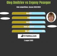 Oleg Dmitriev vs Evgeny Pesegov h2h player stats