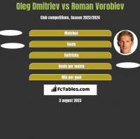 Oleg Dmitriev vs Roman Vorobiev h2h player stats