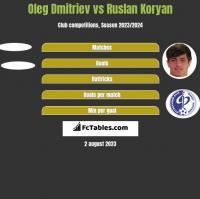 Oleg Dmitriev vs Ruslan Koryan h2h player stats