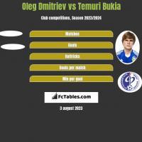Oleg Dmitriev vs Temuri Bukia h2h player stats