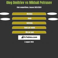 Oleg Dmitriev vs Mikhail Petrusev h2h player stats