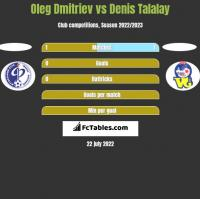 Oleg Dmitriev vs Denis Talalay h2h player stats