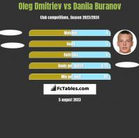 Oleg Dmitriev vs Danila Buranov h2h player stats