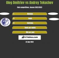 Oleg Dmitriev vs Andrey Tekuchev h2h player stats