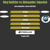 Oleg Dmitriev vs Aleksander Sakovich h2h player stats