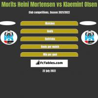 Morits Heini Mortensen vs Klaemint Olsen h2h player stats