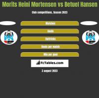 Morits Heini Mortensen vs Betuel Hansen h2h player stats