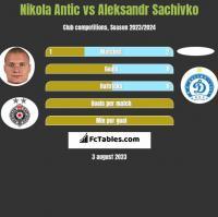 Nikola Antic vs Aleksandr Sachivko h2h player stats