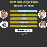 Nikola Antic vs Igor Burko h2h player stats