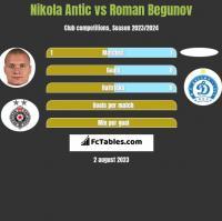 Nikola Antic vs Roman Begunow h2h player stats