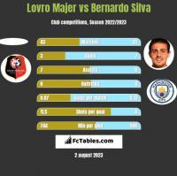 Lovro Majer vs Bernardo Silva h2h player stats