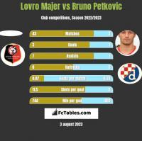 Lovro Majer vs Bruno Petkovic h2h player stats