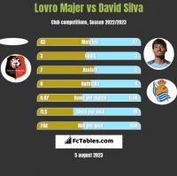 Lovro Majer vs David Silva h2h player stats
