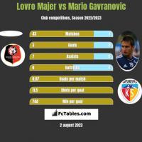 Lovro Majer vs Mario Gavranovic h2h player stats