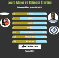 Lovro Majer vs Raheem Sterling h2h player stats
