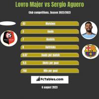 Lovro Majer vs Sergio Aguero h2h player stats