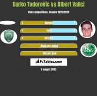 Darko Todorovic vs Albert Vallci h2h player stats