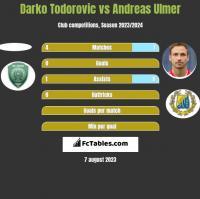Darko Todorovic vs Andreas Ulmer h2h player stats