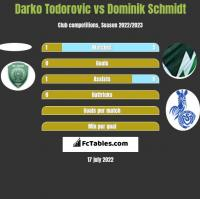 Darko Todorovic vs Dominik Schmidt h2h player stats