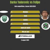 Darko Todorovic vs Felipe h2h player stats