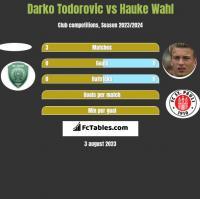 Darko Todorovic vs Hauke Wahl h2h player stats