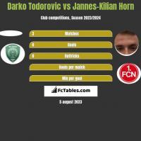 Darko Todorovic vs Jannes-Kilian Horn h2h player stats
