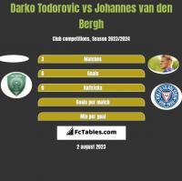 Darko Todorovic vs Johannes van den Bergh h2h player stats
