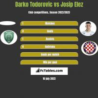 Darko Todorovic vs Josip Elez h2h player stats