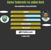 Darko Todorovic vs Julian Korb h2h player stats