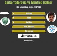 Darko Todorovic vs Manfred Gollner h2h player stats