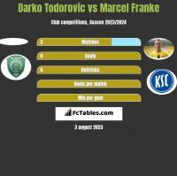 Darko Todorovic vs Marcel Franke h2h player stats