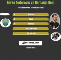 Darko Todorovic vs Nemanja Rnic h2h player stats