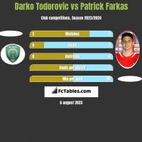 Darko Todorovic vs Patrick Farkas h2h player stats