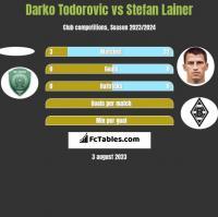 Darko Todorovic vs Stefan Lainer h2h player stats