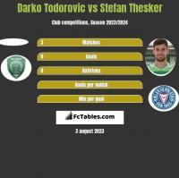Darko Todorovic vs Stefan Thesker h2h player stats